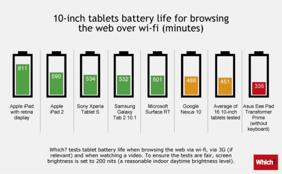 Apple's iPads Destroy Android Tablets In Independent Battery Life Test