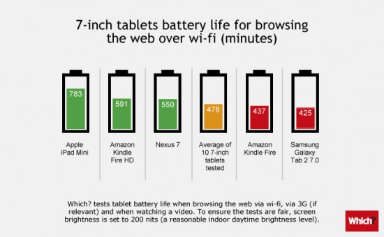 7-inch tablet battery life