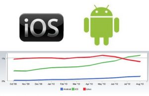 iOS Rises to The Top in U.S. Smartphone Market