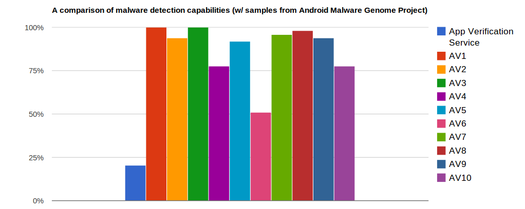 Android 4.2 Has Built-In Malware Scanner