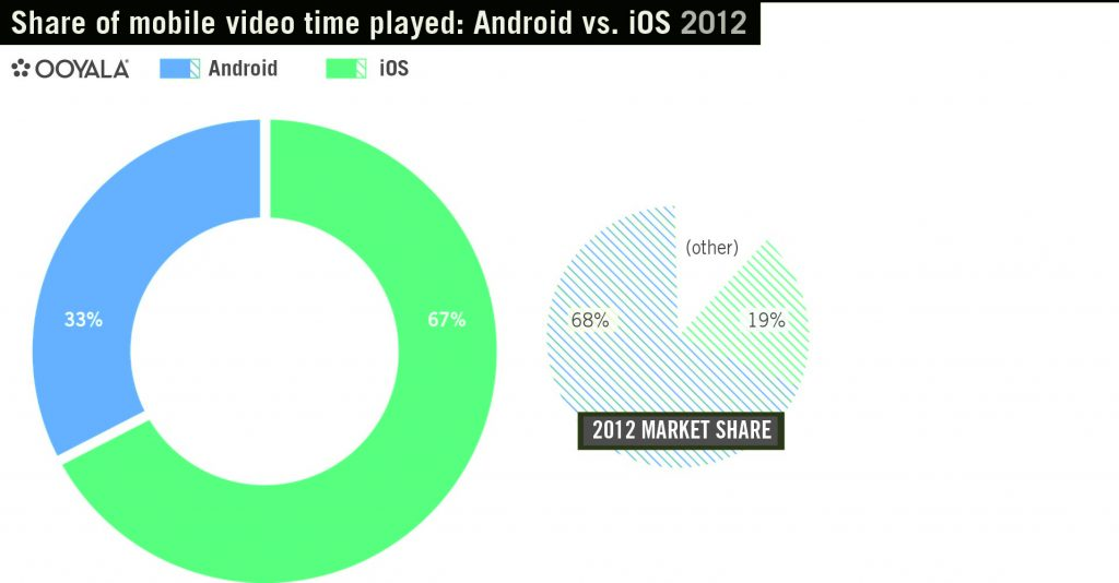 iPhone's and android's Usage chart