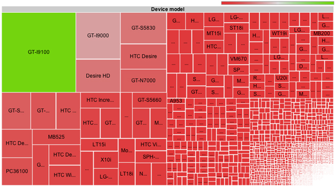 Does Android Really Have a Fragmentation Problem? Check Out This Visualization