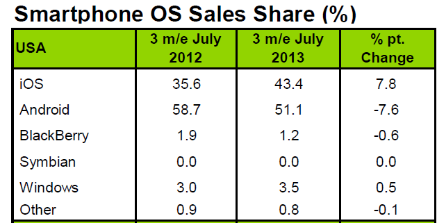 New Market Share Numbers Show Surprising Stats: Windows Phone Up, Android Down