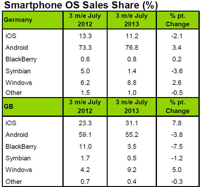 europe android market share september 2013