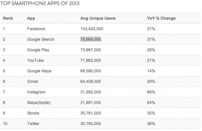 best smartphone apps 2013