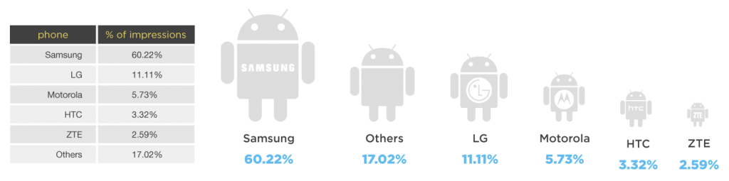 android market share 2