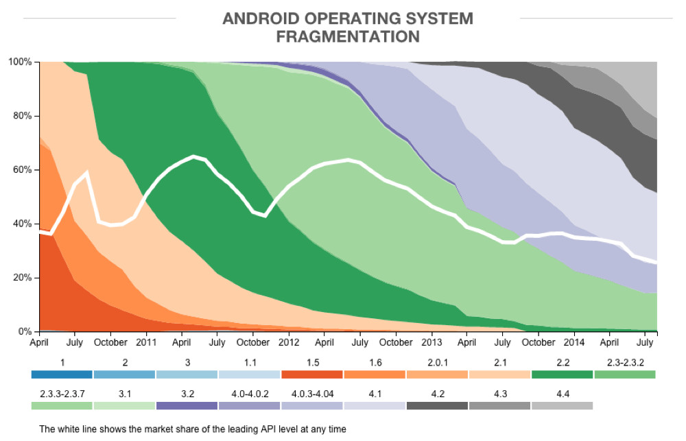 android fragmentation 4