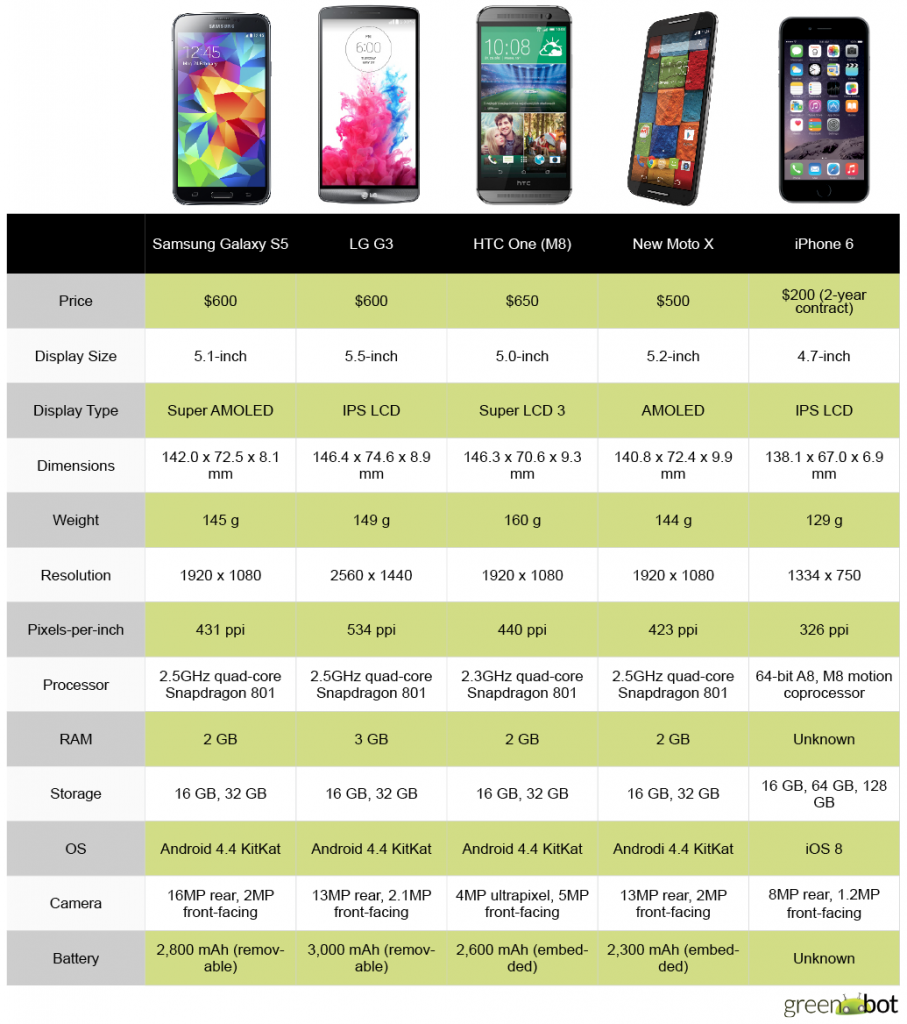iphone 6 comparison android