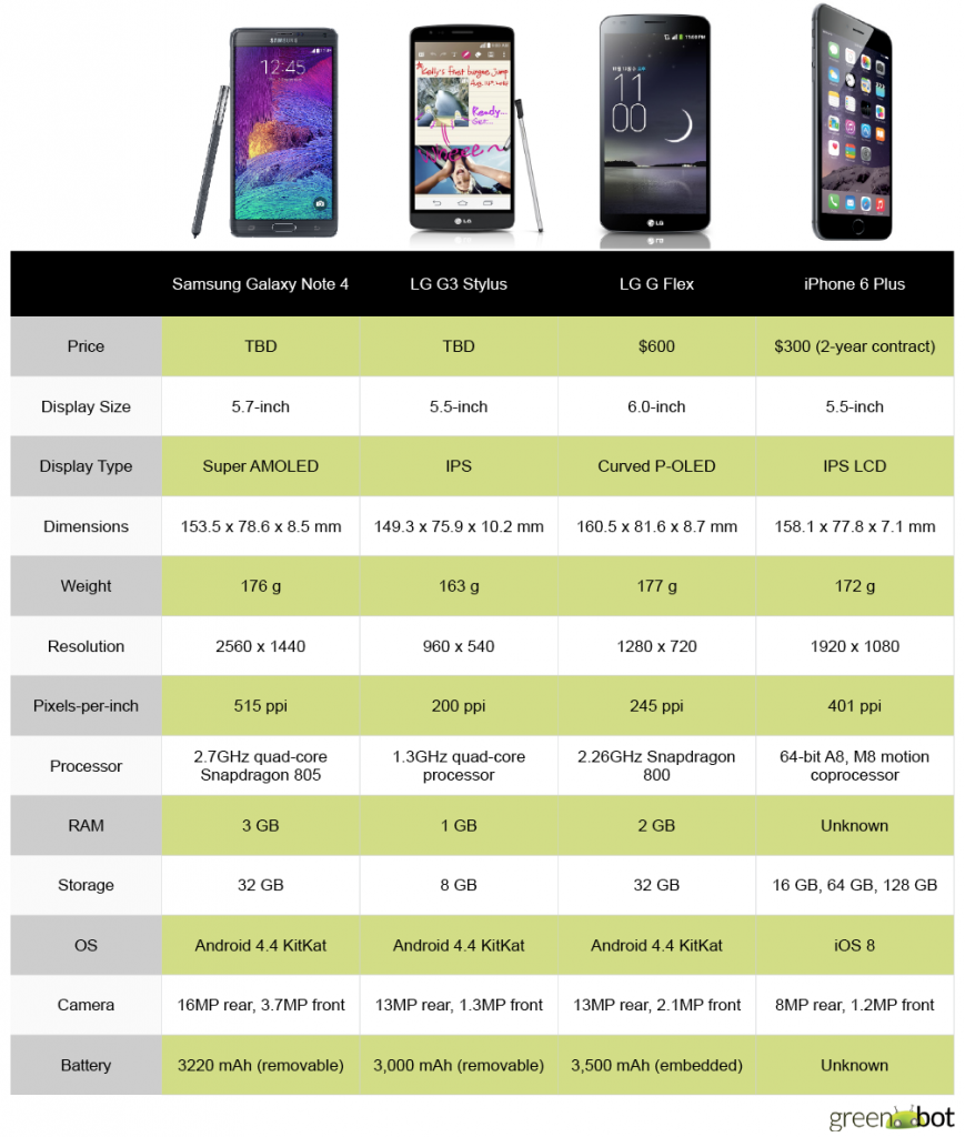 iphone 6 plus comparison android