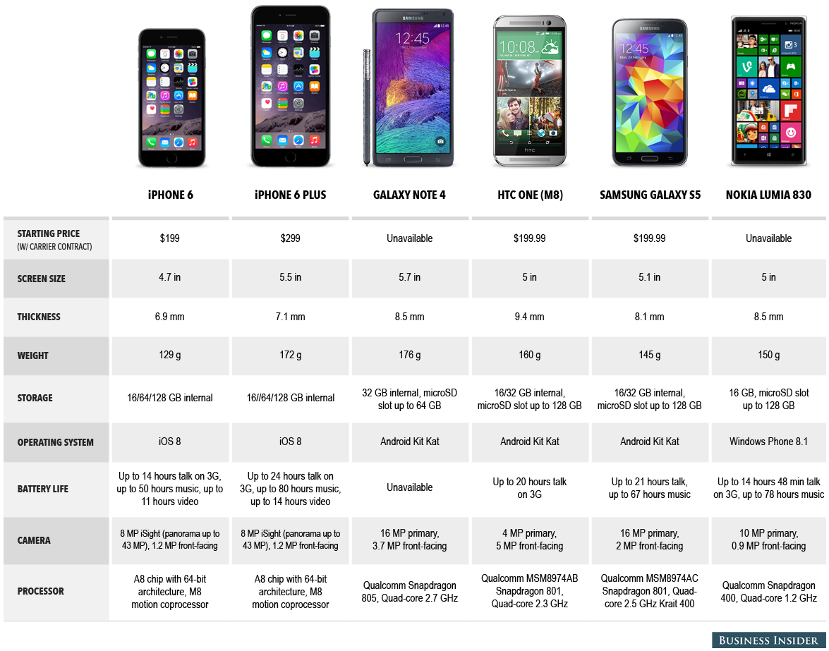 5 Reasons Why the iPhone 6 is Years Behind Modern Androids ...