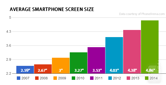 Apple and Android's War On Smartphones With Smaller Screens